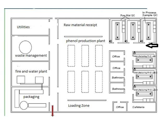 design analysis of phenol The primary goal of the design process is to analyze the cost and the fundamentals of production of 100000 metric tons of carbolic acid annually from the chemical books, the molecular weight of cumene.