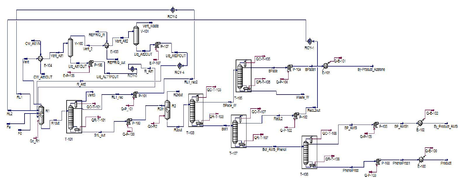 process flow diagram acetone wiring diagram schemes. Black Bedroom Furniture Sets. Home Design Ideas